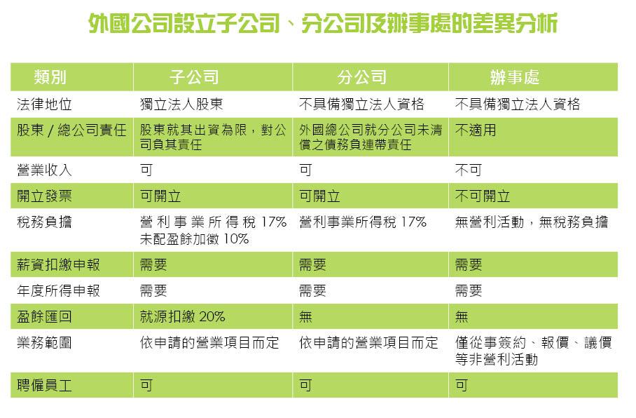 %e5%a4%96%e5%9c%8b%e5%85%ac%e5%8f%b8%e8%a8%ad%e7%ab%8b%e5%ad%90%e5%85%ac%e5%8f%b8%e3%80%81%e5%88%86%e5%85%ac%e5%8f%b8%e5%8f%8a%e8%be%a6%e4%ba%8b%e8%99%95%e7%9a%84%e5%b7%ae%e7%95%b0%e5%88%86%e6%9e%90
