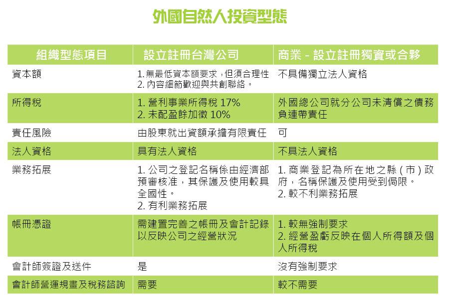 %e5%a4%96%e5%9c%8b%e8%87%aa%e7%84%b6%e4%ba%ba%e6%8a%95%e8%b3%87%e5%9e%8b%e6%85%8b