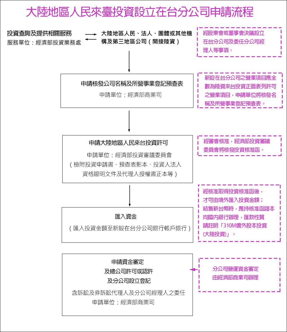 華僑及外國人投資申請流程(新設公司)